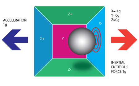 Accelerometer & Gyro Tutorial: 3 Steps