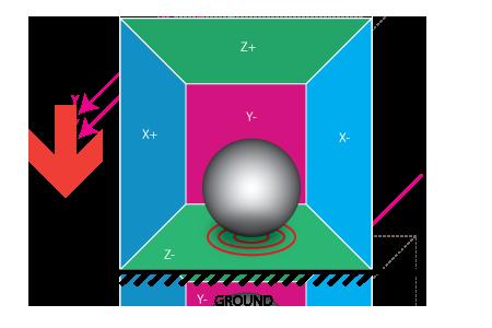accelerometer model